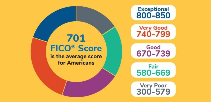 Graph showing FICO credit scores